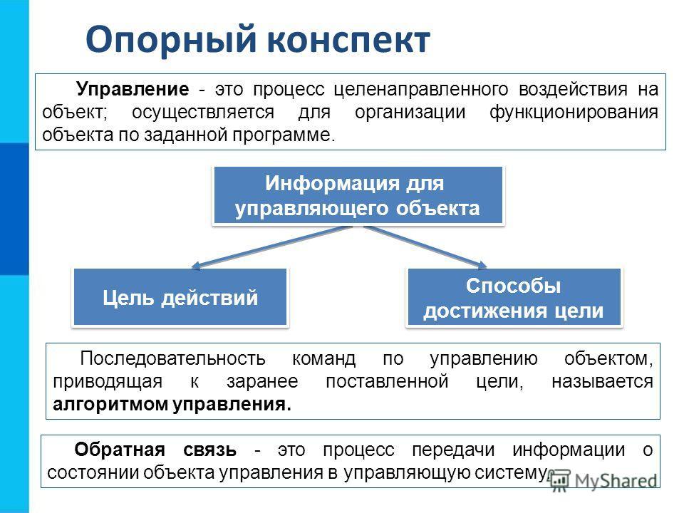 Опорный конспект Управление - это процесс целенаправленного воздействия на объект; осуществляется для организации функционирования объекта по заданной программе. Цель действий Способы достижения цели Способы достижения цели Информация для управляющег
