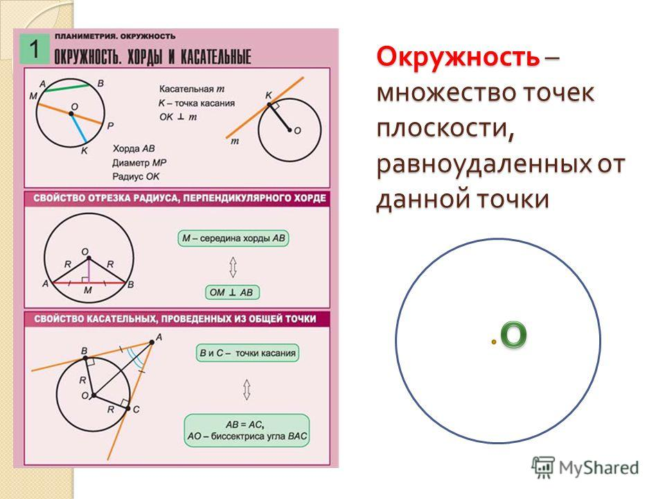 Окружность – множество точек плоскости, равноудаленных от данной точки