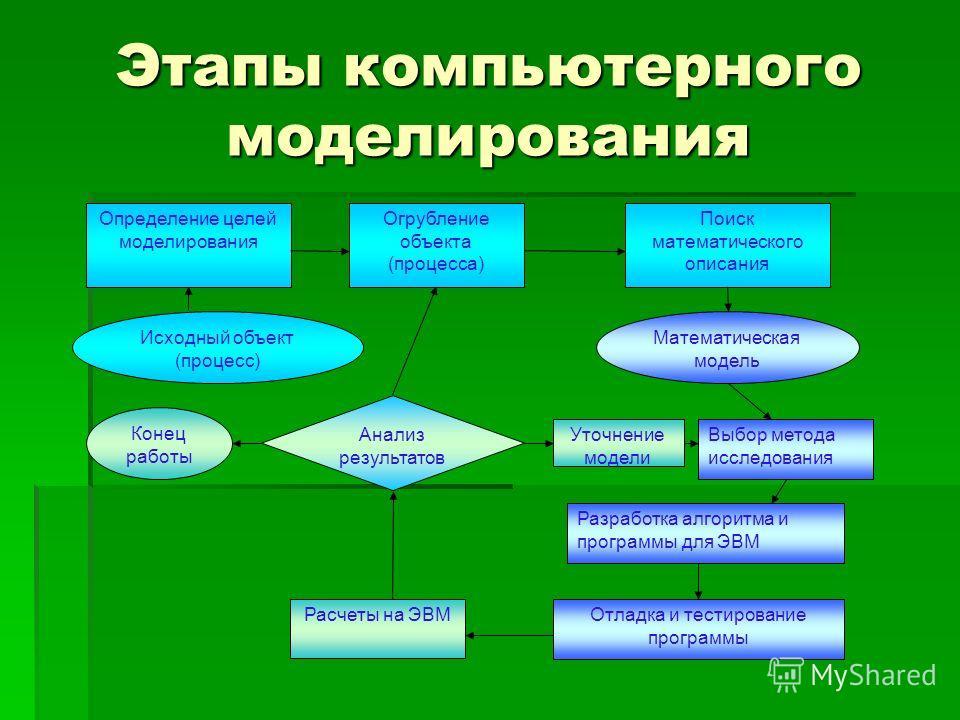 Этапы компьютерного моделирования Определение целей моделирования Огрубление объекта (процесса) Поиск математического описания Исходный объект (процесс) Конец работы Анализ результатов Математическая модель Уточнение модели Выбор метода исследования