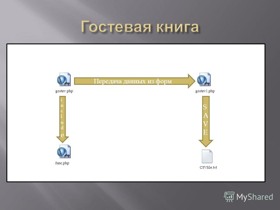gostev.phpgostev 1.php CSVfile.txt func.php Передача данных из форм SAVESAVE includeinclude