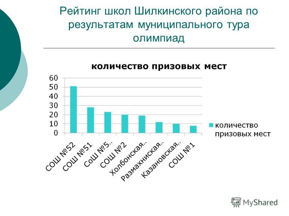 Рейтинг школ Шилкинского района по результатам муниципального тура олимпиад
