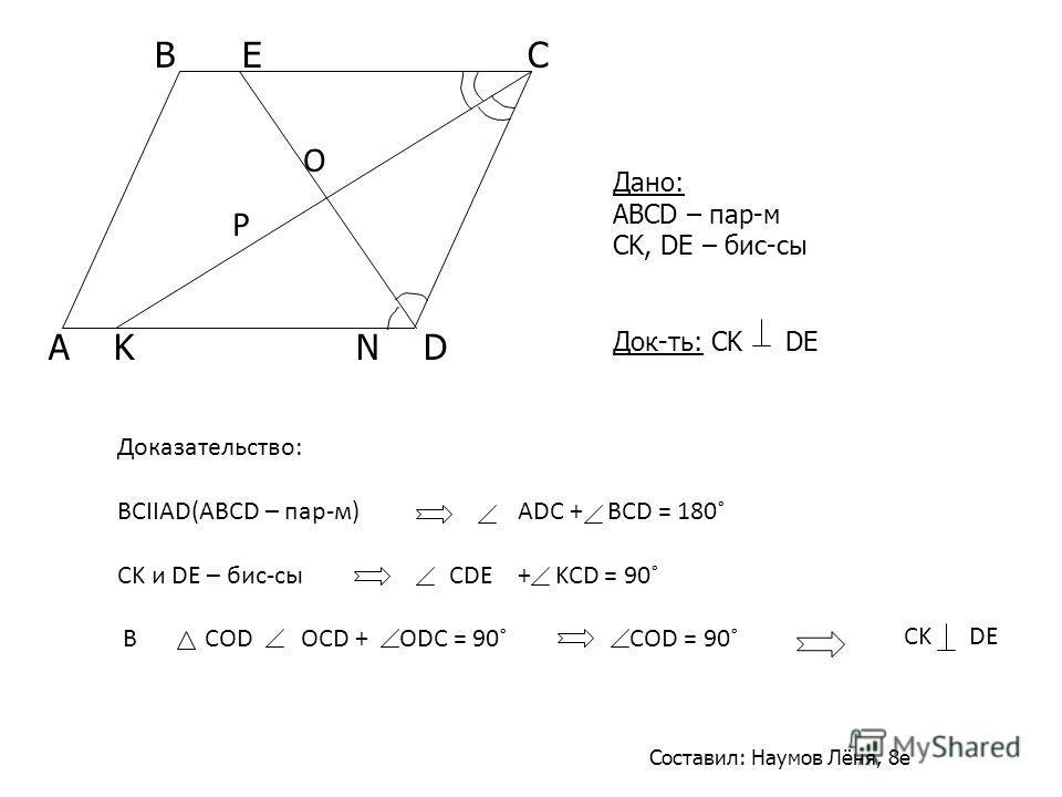 Дано: ABCD – пар-м CK, DE – бис-сы Док-ть: CK DE A K N D B E C Доказательство: BCIIAD(ABCD – пар-м) ADC + BCD = 180˚ CK и DE – бис-сы CDE + KCD = 90˚ В COD OCD + ODC = 90˚ COD = 90˚ O P Составил: Наумов Лёня, 8е CK DE