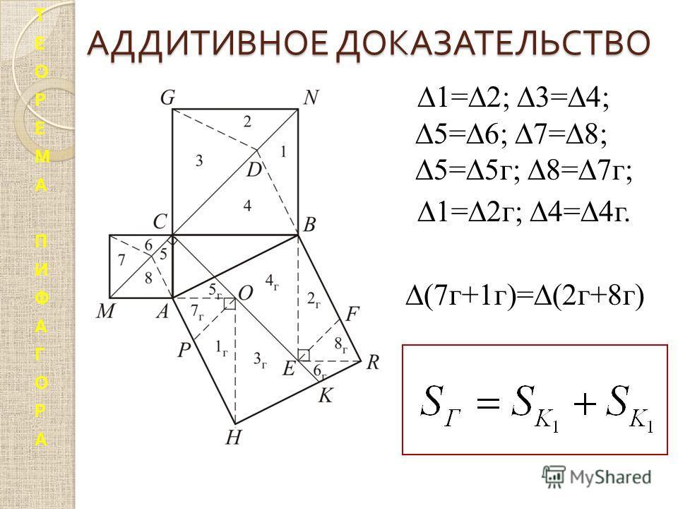 АДДИТИВНОЕ ДОКАЗАТЕЛЬСТВО 1= 2; 3= 4; 5= 6; 7= 8; 5= 5г; 8= 7г; 1= 2г; 4= 4г. (7г+1г)= (2г+8г) ТЕОРЕМАПИФАГОРАТЕОРЕМАПИФАГОРА