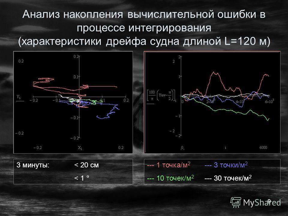 9 Анализ накопления вычислительной ошибки в процессе интегрирования (характеристики дрейфа судна длиной L=120 м) 3 минуты:< 20 см < 1 ° --- 1 точка/м 2 --- 3 точки/м 2 --- 10 точек/м 2 --- 30 точек/м 2