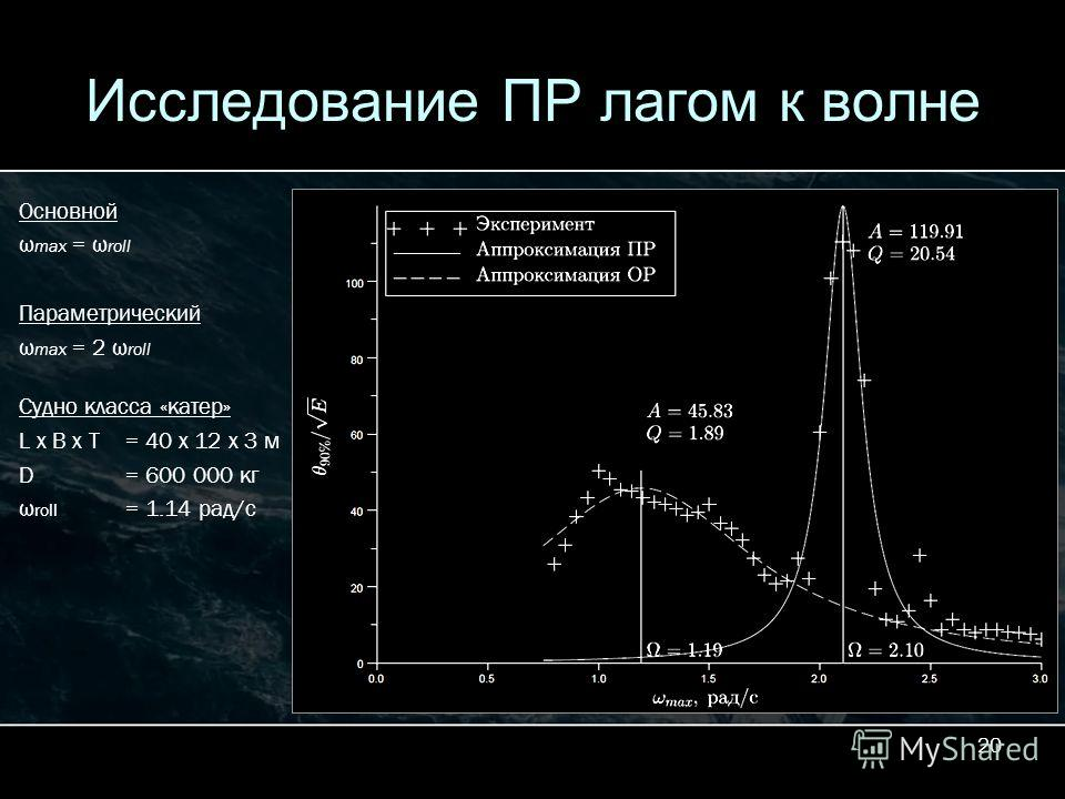 20 Исследование ПР лагом к волне Основной ω max = ω roll Параметрический ω max = 2 ω roll Судно класса «катер» L x B x T = 40 x 12 x 3 м D = 600 000 кг ω roll = 1.14 рад/с