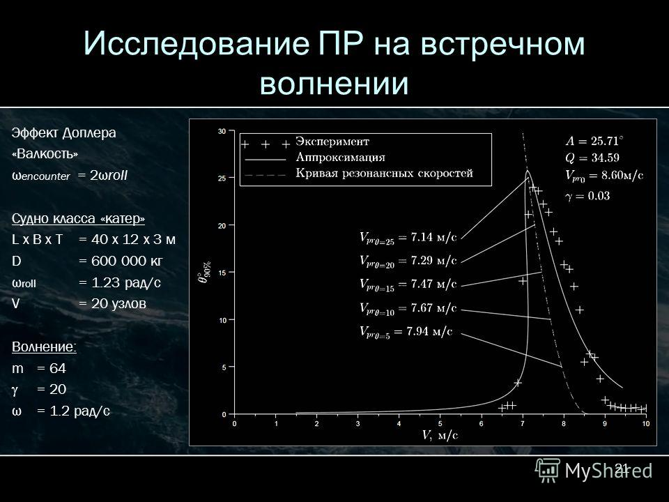 21 Исследование ПР на встречном волнении Эффект Доплера «Валкость» ω encounter = 2ωroll Судно класса «катер» L x B x T = 40 x 12 x 3 м D = 600 000 кг ω roll = 1.23 рад/с V = 20 узлов Волнение: m = 64 = 20 ω= 1.2 рад/с