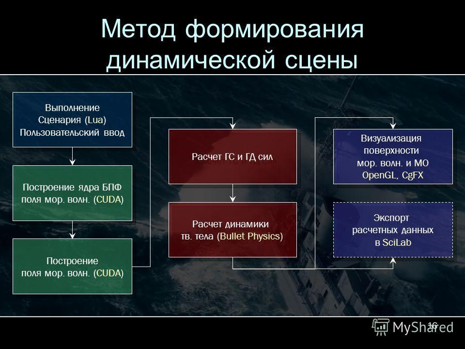 16 Метод формирования динамической сцены Выполнение Сценария (Lua) Пользовательский ввод Выполнение Сценария (Lua) Пользовательский ввод Построение ядра БПФ поля мор. волн. (CUDA) Построение ядра БПФ поля мор. волн. (CUDA) Построение поля мор. волн.