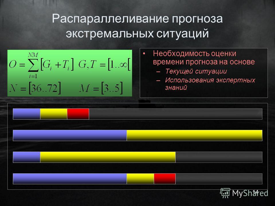 14 Распараллеливание прогноза экстремальных ситуаций Необходимость оценки времени прогноза на основе –Текущей ситуации –Использования экспертных знаний