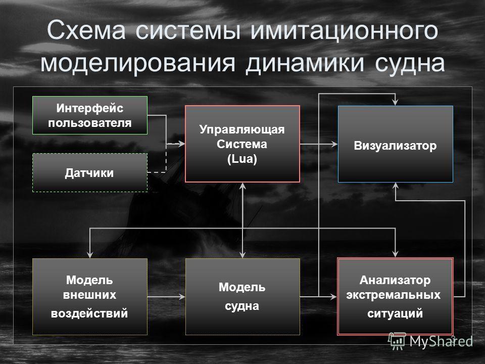 3 Схема системы имитационного моделирования динамики судна Интерфейс пользователя Управляющая Система (Lua) Модель внешних воздействий Модель судна Визуализатор Анализатор экстремальных ситуаций Датчики