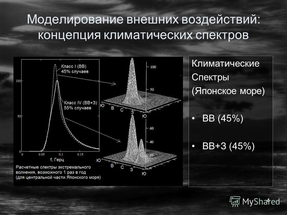 4 Моделирование внешних воздействий: концепция климатических спектров Климатические Спектры (Японское море) ВВ (45%) ВВ+З (45%)