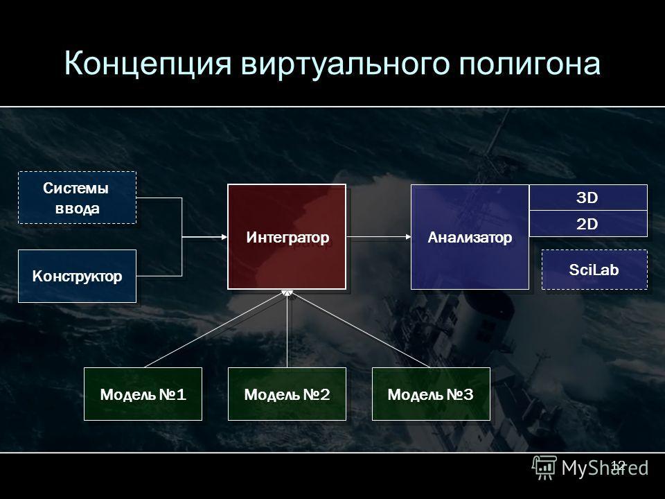 12 Концепция виртуального полигона Системы ввода Системы ввода Конструктор SciLab Интегратор Анализатор 3D 2D Модель 2 Модель 1 Модель 3