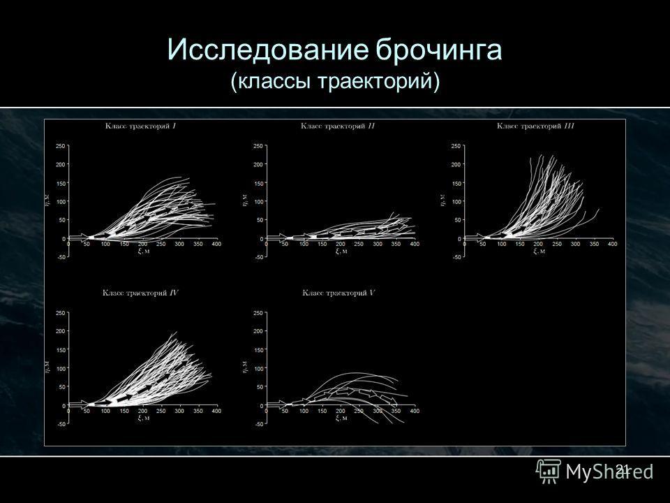 21 Исследование брочинга (классы траекторий)