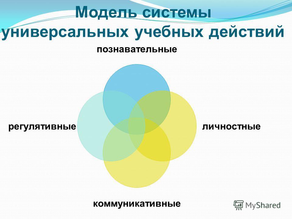 Модель системы универсальных учебных действий познавательные личностные коммуникативные регулятивные