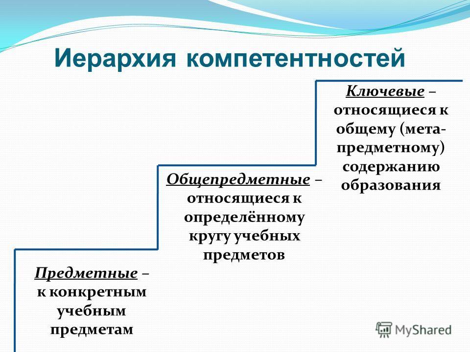 Иерархия компетентностей Предметные – к конкретным учебным предметам Общепредметные – относящиеся к определённому кругу учебных предметов Ключевые – относящиеся к общему (мета- предметному) содержанию образования