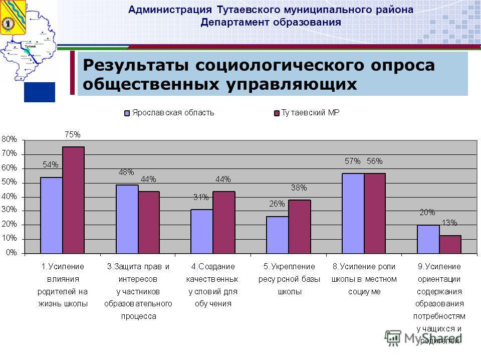 Администрация Тутаевского муниципального района Департамент образования Результаты социологического опроса общественных управляющих