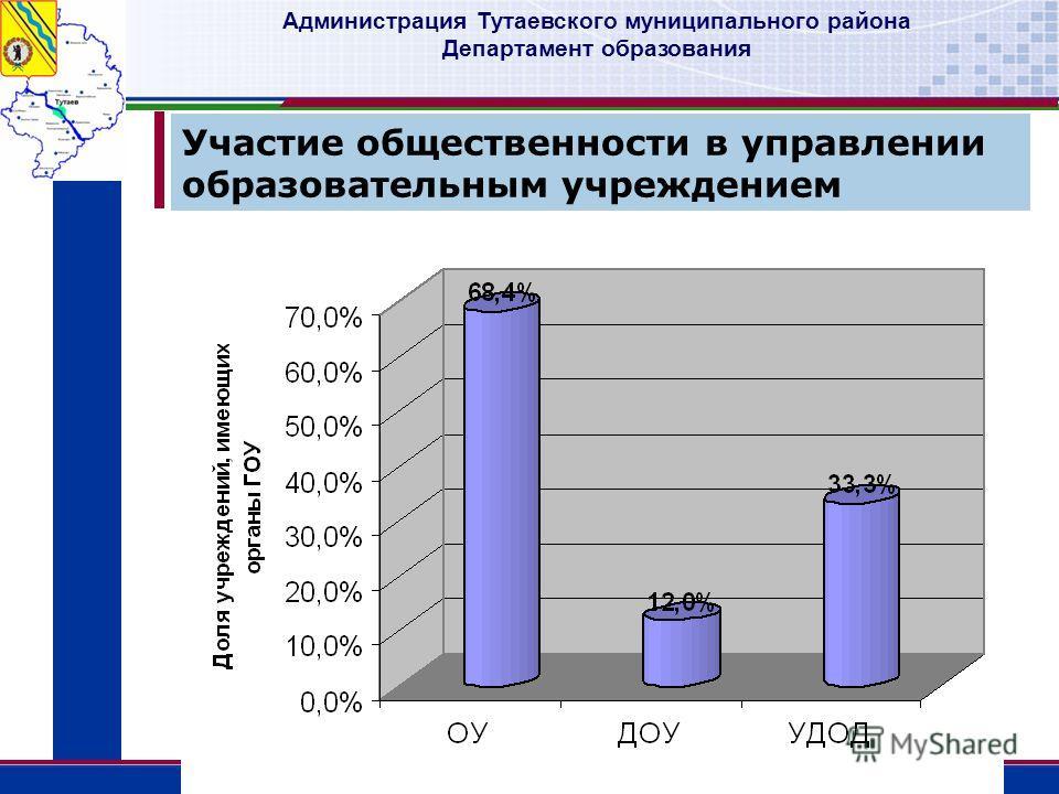 Администрация Тутаевского муниципального района Департамент образования Участие общественности в управлении образовательным учреждением