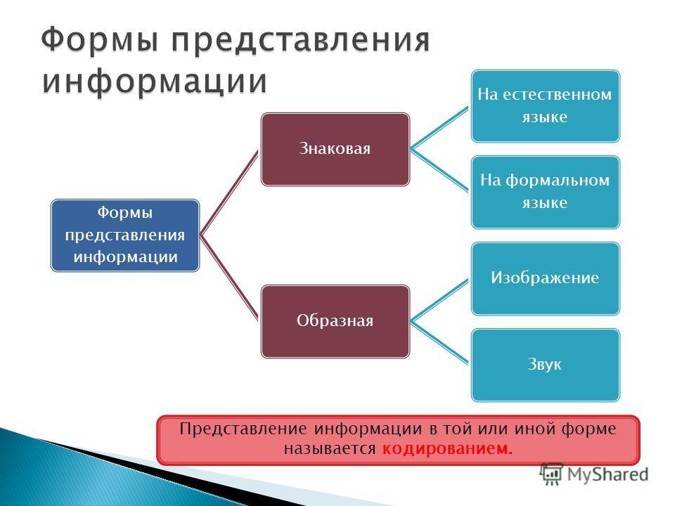 Формы представления информации Знаковая На естественном языке На формальном языке ОбразнаяИзображениеЗвук Представление информации в той или иной форме называется кодированием.