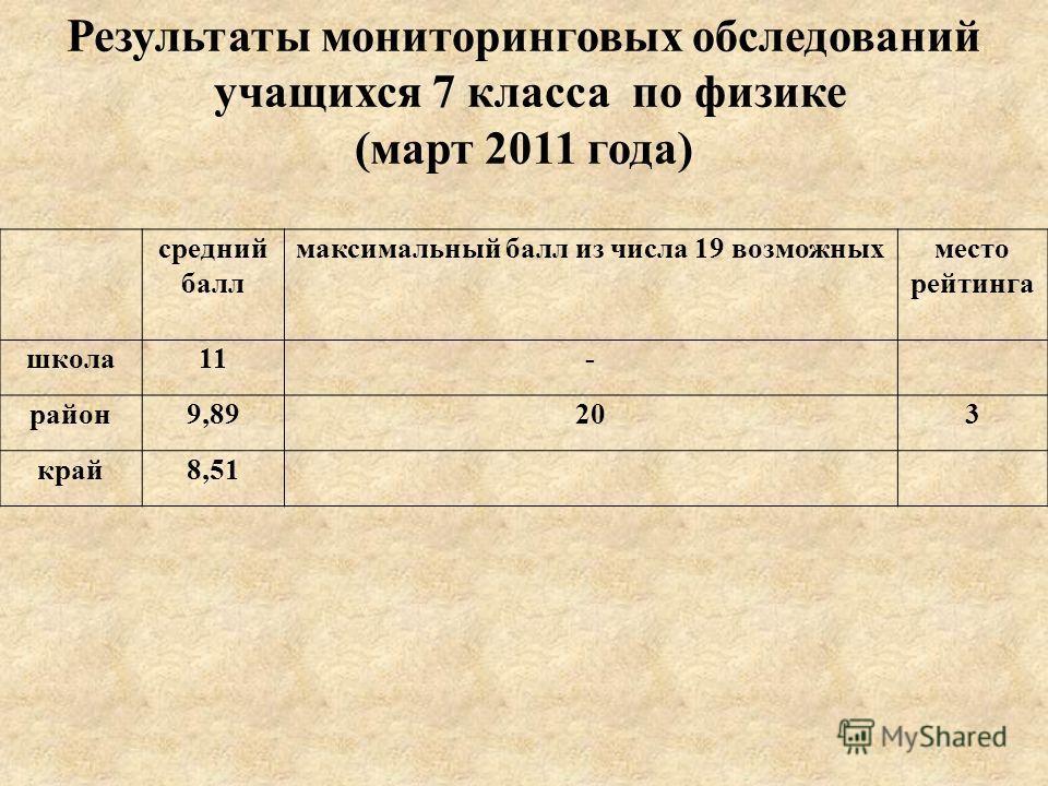 средний балл максимальный балл из числа 19 возможныхместо рейтинга школа11- район9,89203 край8,51 Результаты мониторинговых обследований учащихся 7 класса по физике (март 2011 года)