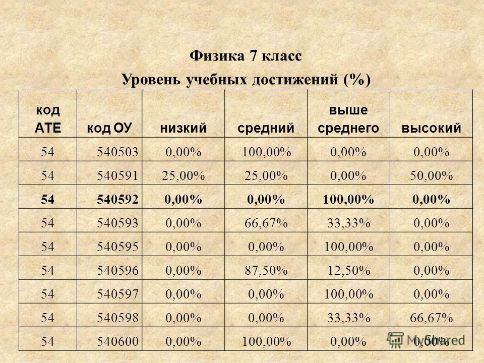 Физика 7 класс Уровень учебных достижений (%) код АТЕкод ОУнизкийсредний выше среднеговысокий 545405030,00%100,00%0,00% 5454059125,00% 0,00%50,00% 545405920,00% 100,00%0,00% 545405930,00%66,67%33,33%0,00% 545405950,00% 100,00%0,00% 545405960,00%87,50