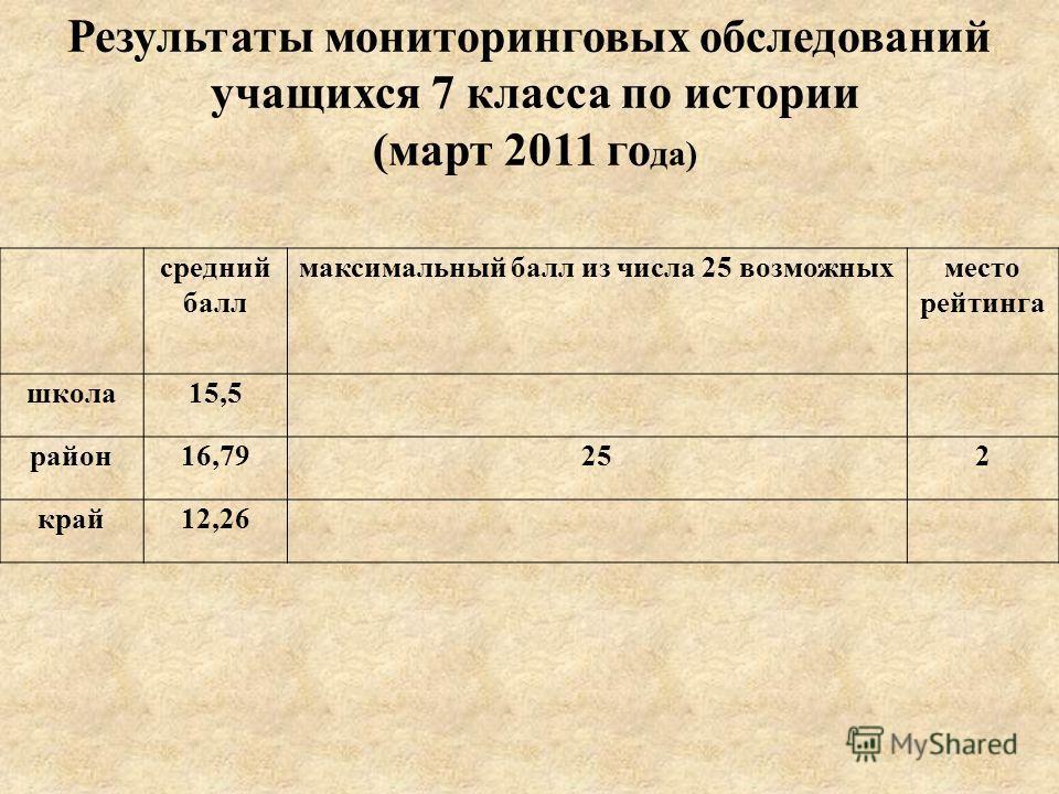 средний балл максимальный балл из числа 25 возможныхместо рейтинга школа15,5 район16,79252 край12,26 Результаты мониторинговых обследований учащихся 7 класса по истории (март 2011 го да)
