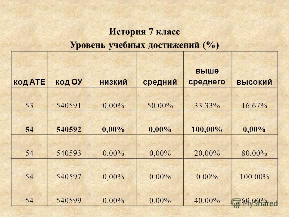 История 7 класс Уровень учебных достижений (%) код АТЕкод ОУнизкийсредний выше среднеговысокий 535405910,00%50,00%33,33%16,67% 545405920,00% 100,00%0,00% 545405930,00% 20,00%80,00% 545405970,00% 100,00% 545405990,00% 40,00%60,00%