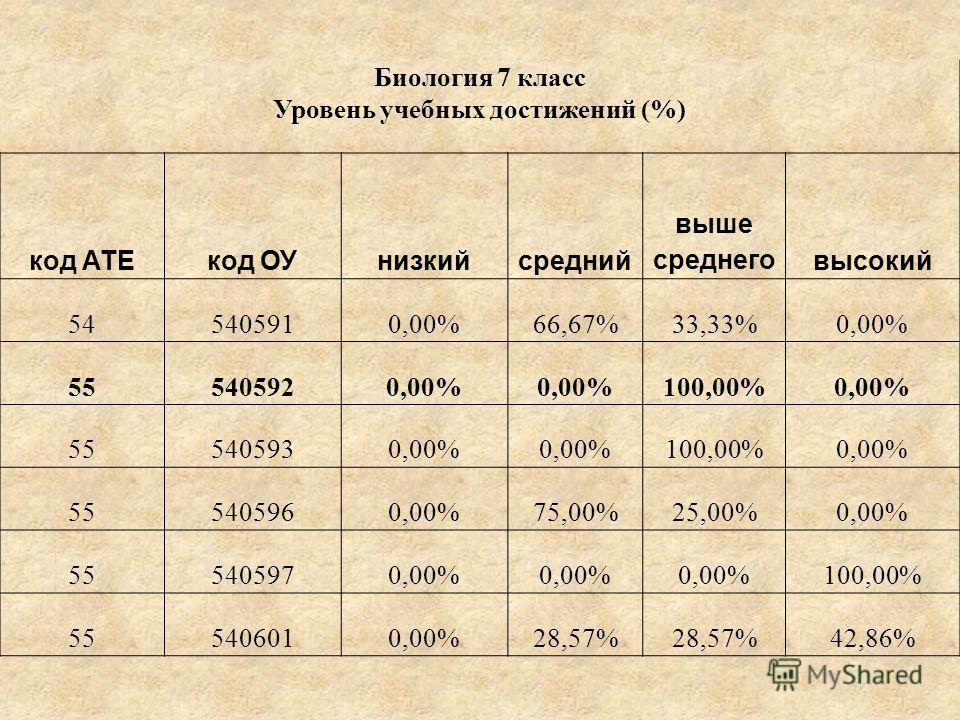 Биология 7 класс Уровень учебных достижений (%) код АТЕкод ОУнизкийсредний выше среднеговысокий 545405910,00%66,67%33,33%0,00% 555405920,00% 100,00%0,00% 555405930,00% 100,00%0,00% 555405960,00%75,00%25,00%0,00% 555405970,00% 100,00% 555406010,00%28,