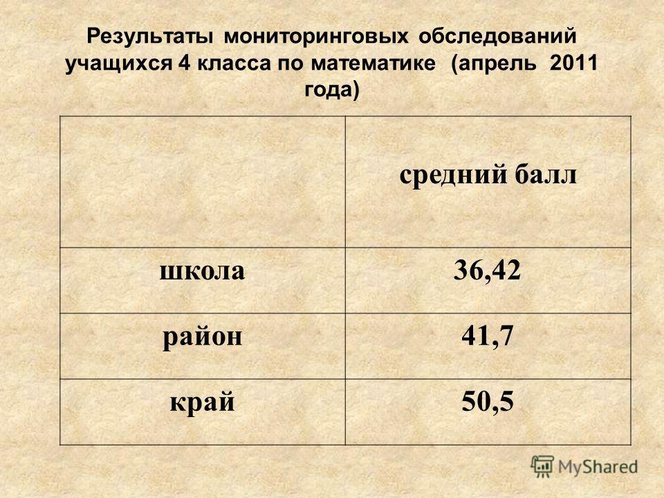 Результаты мониторинговых обследований учащихся 4 класса по математике (апрель 2011 года) средний балл школа36,42 район41,7 край50,5