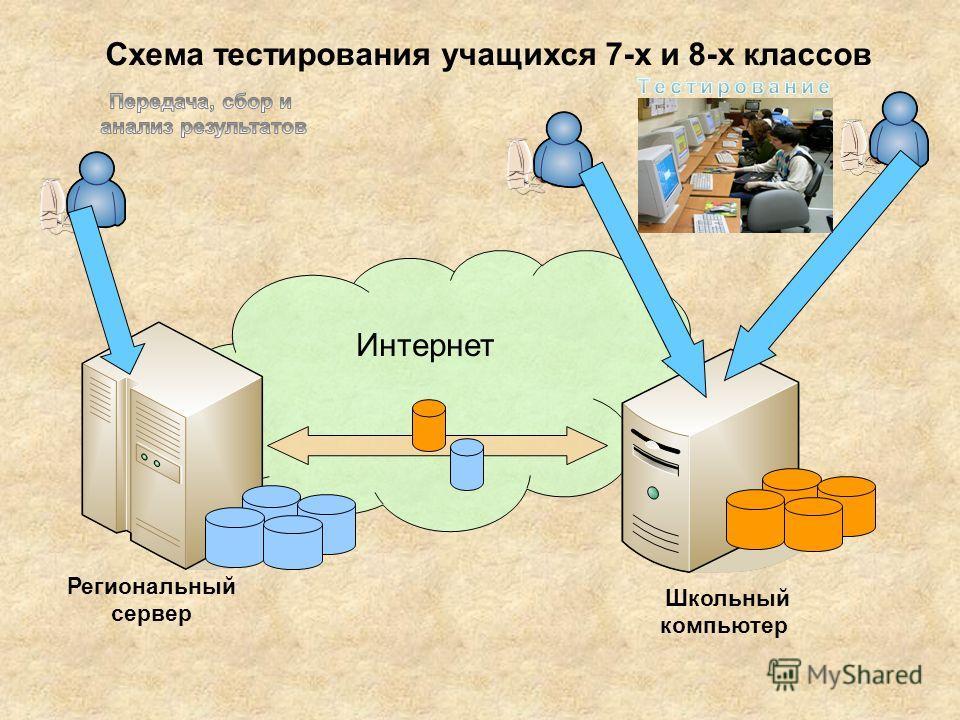 Схема тестирования учащихся 7-х и 8-х классов Интернет Школьный компьютер Региональный сервер