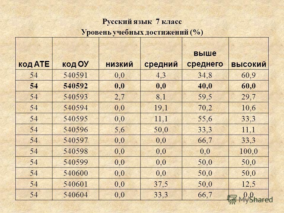 Русский язык 7 класс Уровень учебных достижений (%) код АТЕкод ОУнизкийсредний выше среднеговысокий 545405910,04,334,860,9 545405920,0 40,060,0 545405932,78,159,529,7 545405940,019,170,210,6 545405950,011,155,633,3 545405965,650,033,311,1 545405970,0