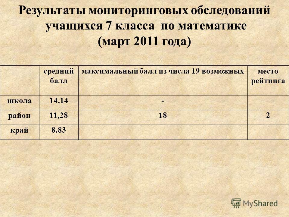 средний балл максимальный балл из числа 19 возможныхместо рейтинга школа14,14- район11,28182 край8.83 Результаты мониторинговых обследований учащихся 7 класса по математике (март 2011 года)