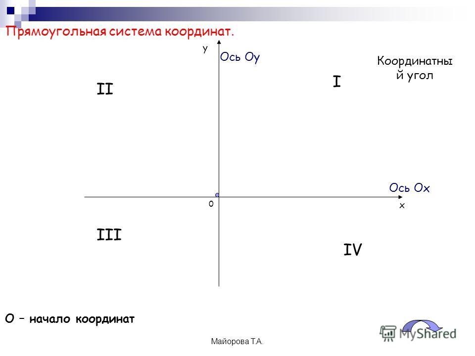 Майорова Т.А. 0 х у Прямоугольная система координат. О – начало координат I II III IV Ось Ох Координатны й угол Ось Оу