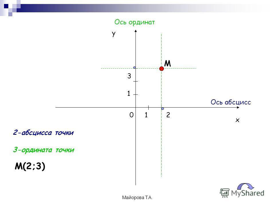 Майорова Т.А. х у 01 1 М 2 3 М(2;3) 2-абсцисса точки 3-ордината точки Ось абсцисс Ось ординат