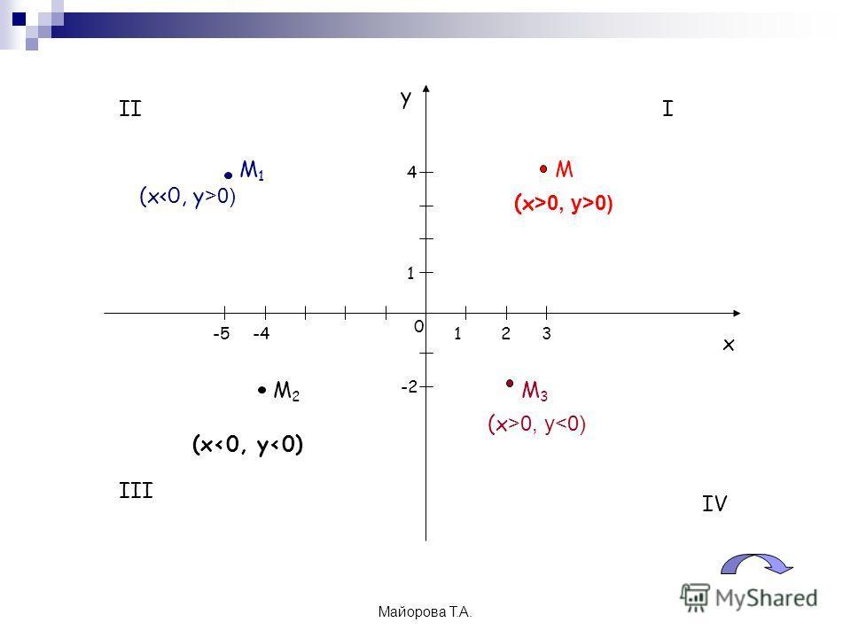 Майорова Т.А. х у 0 1 1 III III IV ММ1М1 М2М2 М3М3 (х >0, у>0) (х 0) (х