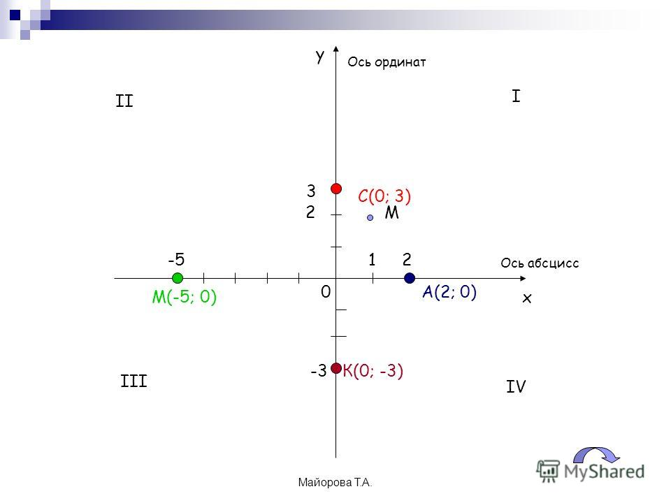 Майорова Т.А. х у 0А(2; 0) М(-5; 0) С(0; 3) К(0; -3) 3 2-5 -3 М 1 2 Ось абсцисс Ось ординат I II III IV
