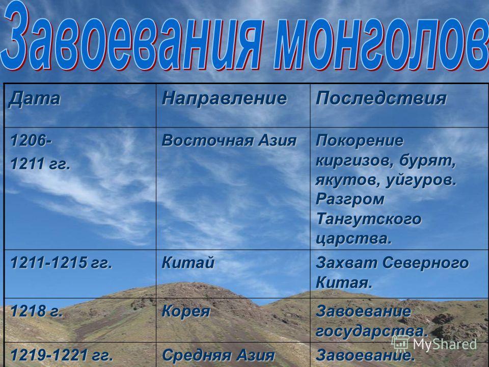 Военно- административная структура Орды строилась по принципу формированию войска, сохраняя родовые связи. Войско делилось на десятки, сотни, тысячи. 10 тысяч воинов составляли тумен, или тьму. Войско монголов. тумены тысячи сотни десятки Каждый воин