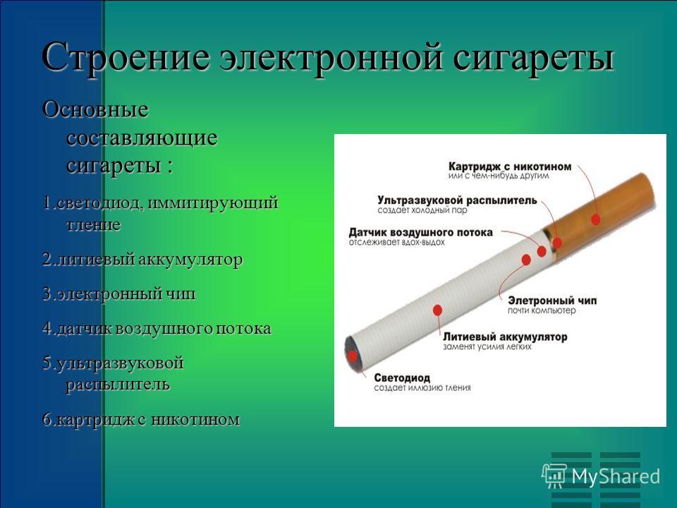 Строение электронной сигареты Основные составляющие сигареты : 1.светодиод, иммитирующий тление 2.литиевый аккумулятор 3.электронный чип 4.датчик воздушного потока 5.ультразвуковой распылитель 6.картридж с никотином