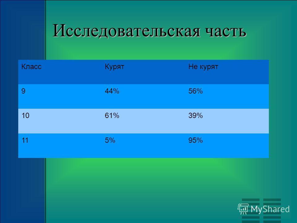 Исследовательская часть КлассКурятНе курят 944%56% 1061%39% 115%95%