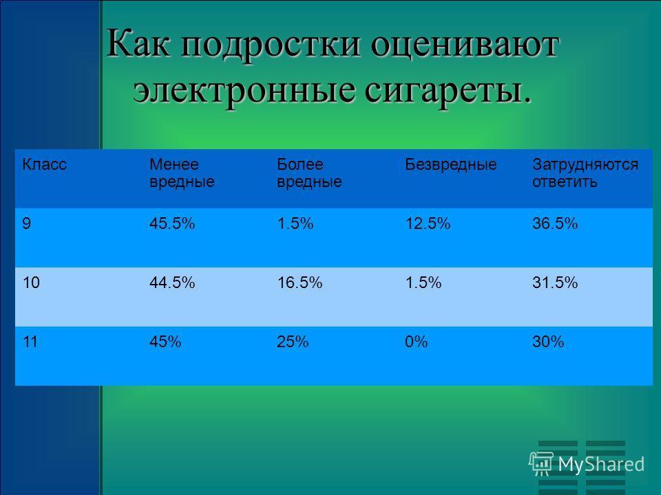 Как подростки оценивают электронные сигареты. КлассМенее вредные Более вредные БезвредныеЗатрудняются ответить 945.5%1.5%12.5%36.5% 1044.5%16.5%1.5%31.5% 1145%25%0%30%