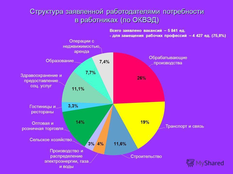 Структура заявленной работодателями потребности в работниках (по ОКВЭД) Всего заявлено вакансий – 5 841 ед. - для замещения рабочих профессий – 4 427 ед. (75,8%)