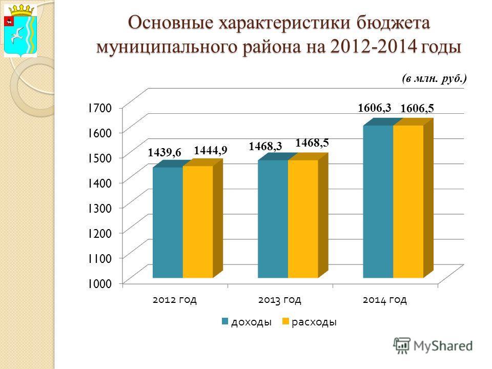 Основные характеристики бюджета муниципального района на 2012-2014 годы (в млн. руб.)