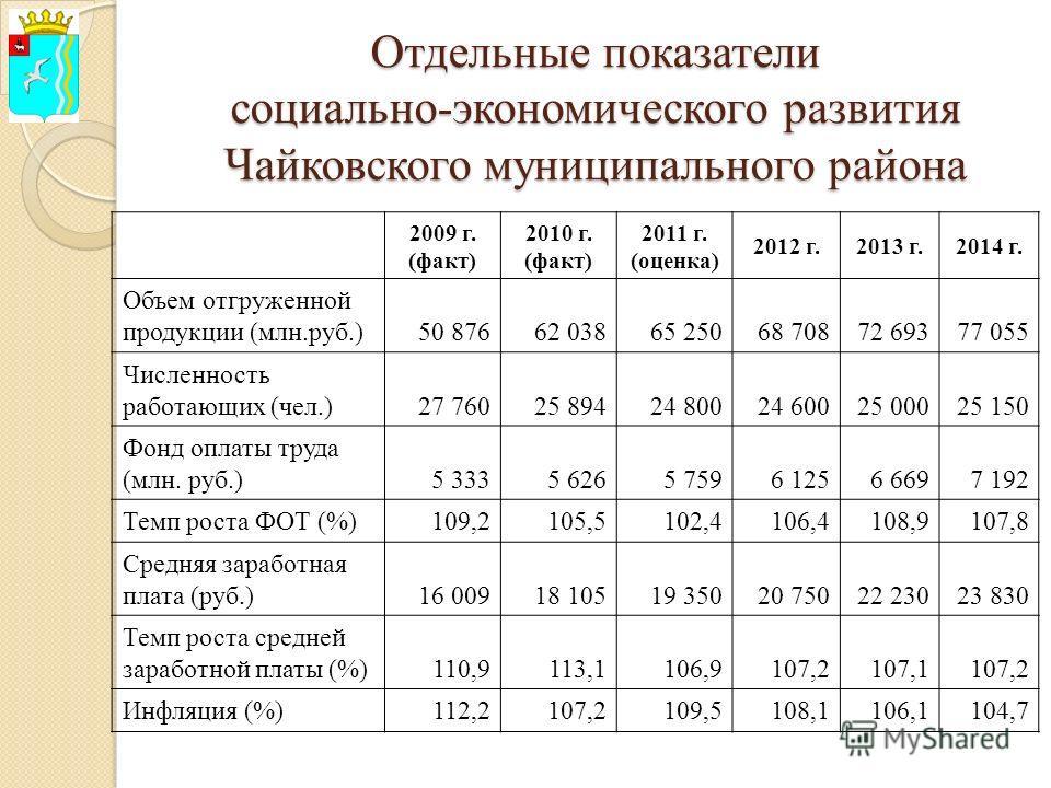 Отдельные показатели социально-экономического развития Чайковского муниципального района 2009 г. (факт) 2010 г. (факт) 2011 г. (оценка) 2012 г.2013 г.2014 г. Объем отгруженной продукции (млн.руб.)50 87662 03865 25068 70872 69377 055 Численность работ