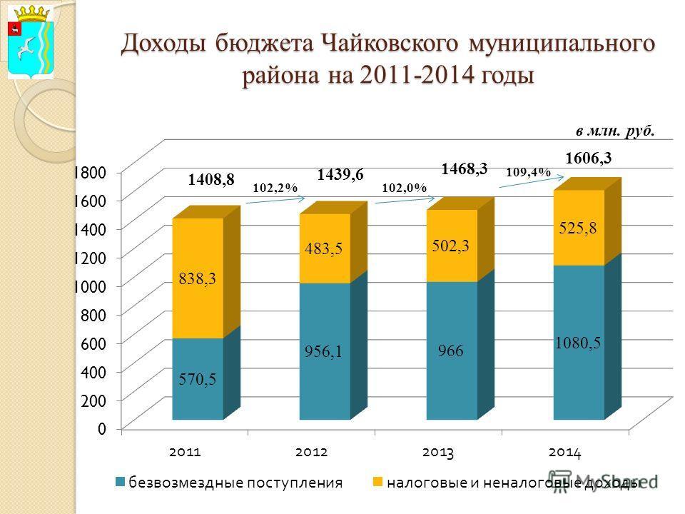 Доходы бюджета Чайковского муниципального района на 2011-2014 годы в млн. руб.