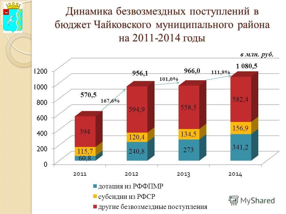 Динамика безвозмездных поступлений в бюджет Чайковского муниципального района на 2011-2014 годы в млн. руб.