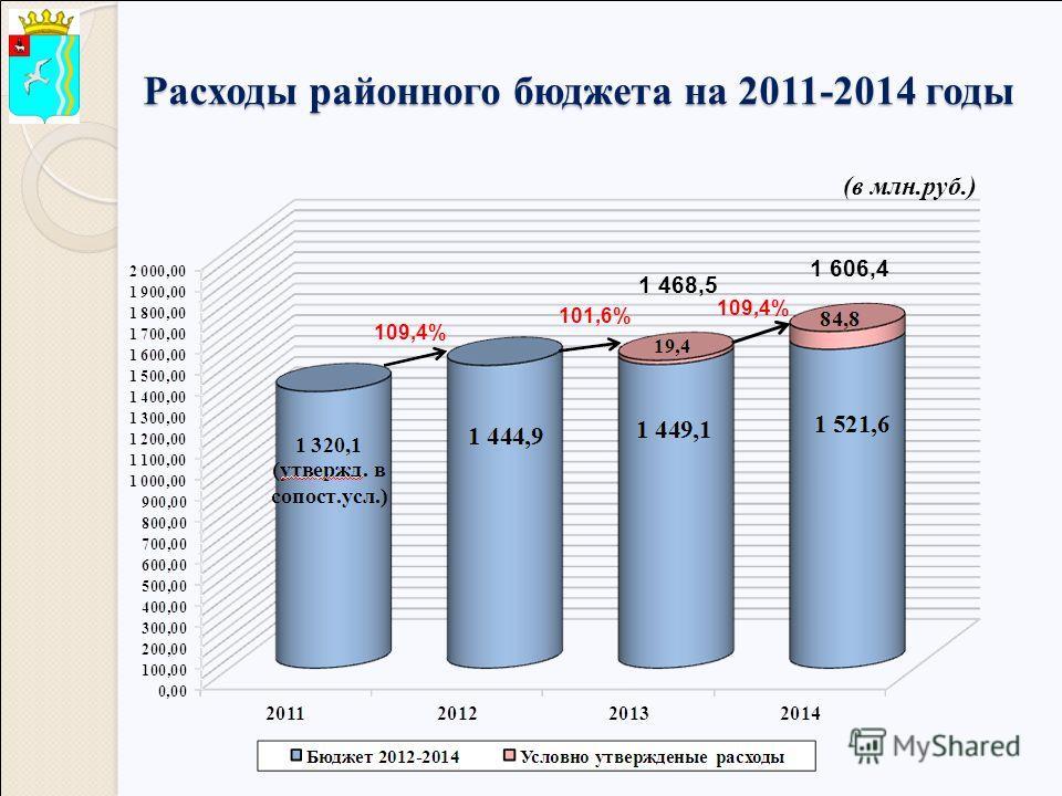 Расходы районного бюджета на 2011-2014 годы 1 468,5 1 606,4 109,4% 101,6% 109,4% (в млн.руб.)