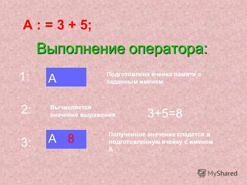 Выполнение оператора: А : = 3 + 5; 1: А Подготовлена ячейка памяти с заданным именем 2: Вычисляется значение выражения 3+5=8 3: А8 Полученное значение кладется в подготовленную ячейку с именем А