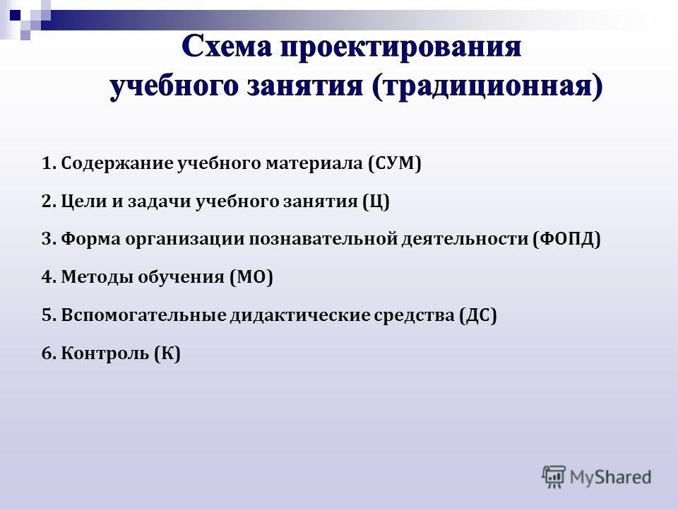 1. Содержание учебного материала (СУМ) 2. Цели и задачи учебного занятия (Ц) 3. Форма организации познавательной деятельности (ФОПД) 4. Методы обучения (МО) 5. Вспомогательные дидактические средства (ДС) 6. Контроль (К)