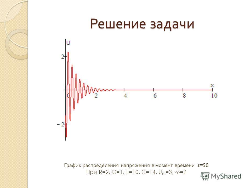 График распределения напряжения в момент времени t=50 При R=2, G=1, L=10, C=14, U m =3, ω=2