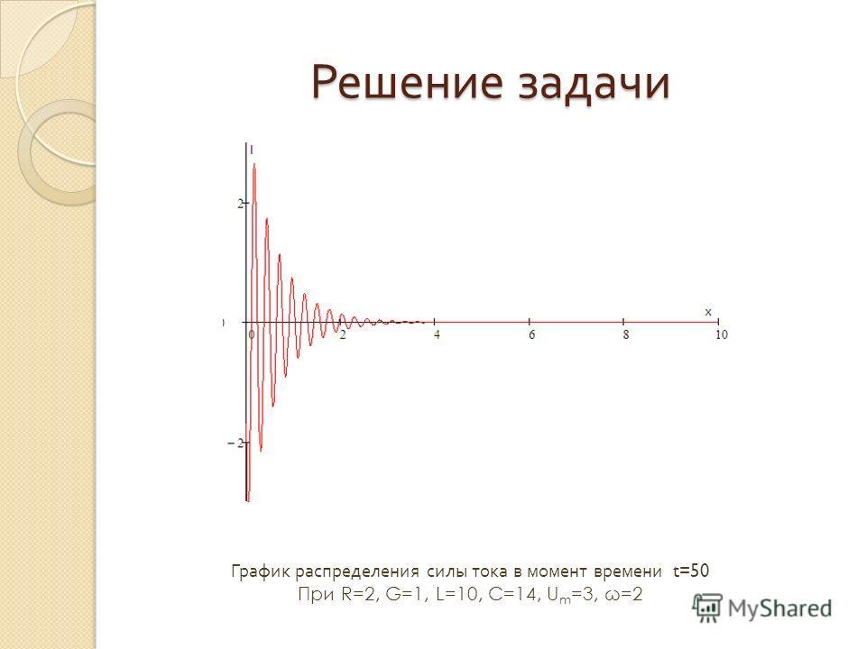 Решение задачи График распределения силы тока в момент времени t=50 При R=2, G=1, L=10, C=14, U m =3, ω=2