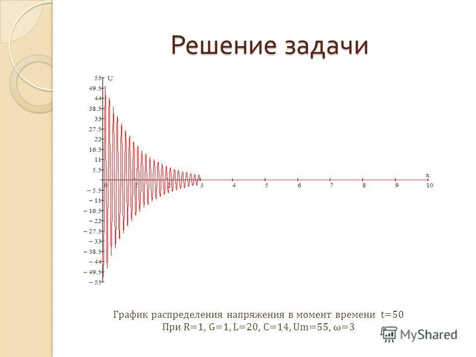 Решение задачи График распределения напряжения в момент времени t=50 При R=1, G=1, L=20, C=14, Um=55, ω=3