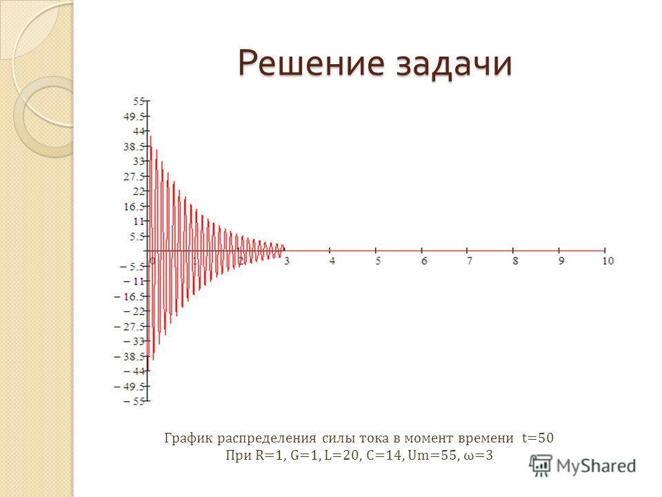 Решение задачи График распределения силы тока в момент времени t=50 При R=1, G=1, L=20, C=14, Um=55, ω=3
